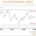 •THE SILVER INSTITUTE •Новини за среброто  – декември  2017